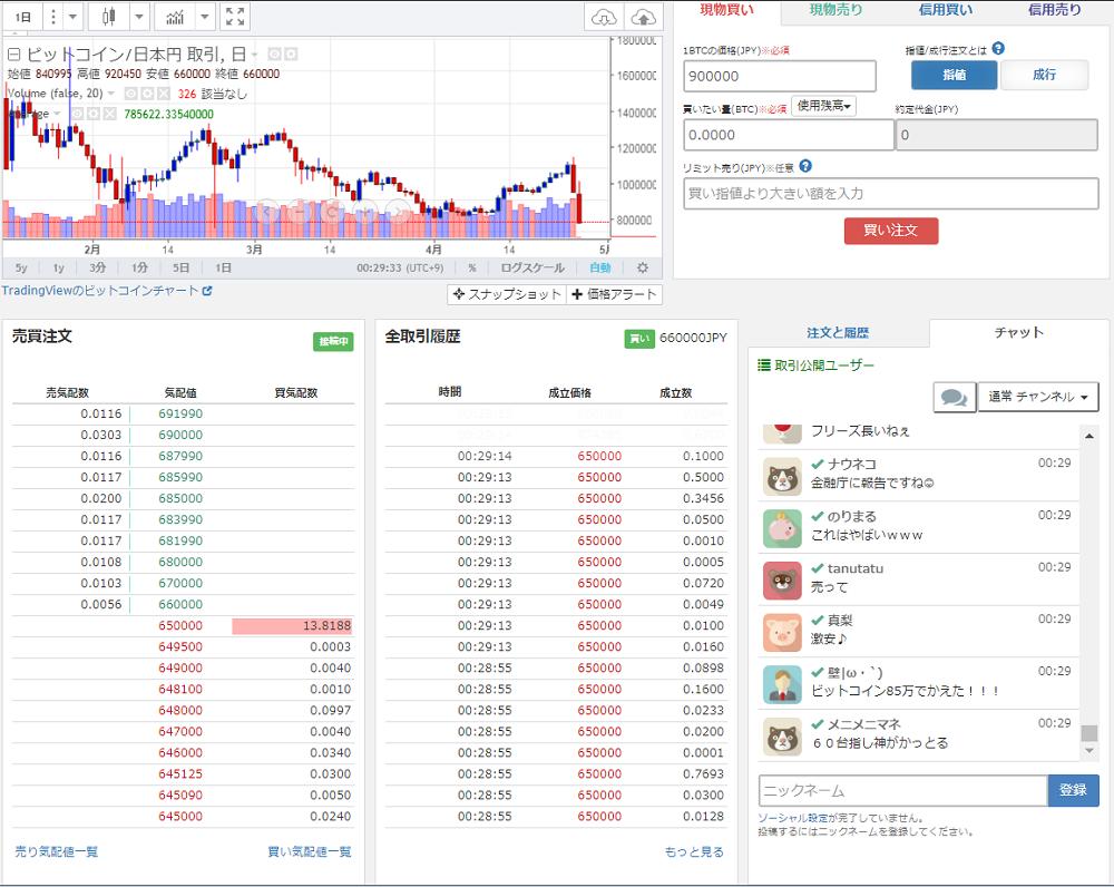 Description of Bitocion and MONA coin margin trading - Zaif